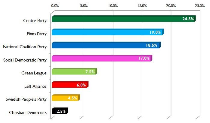 FIN polls